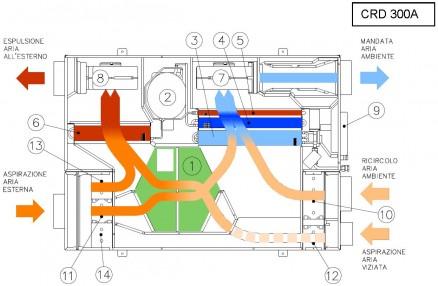 Recuperatore di calore funzionamento condizionatore for Scambiatore d aria